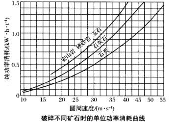 破碎不同矿石时的单位功率消耗曲线