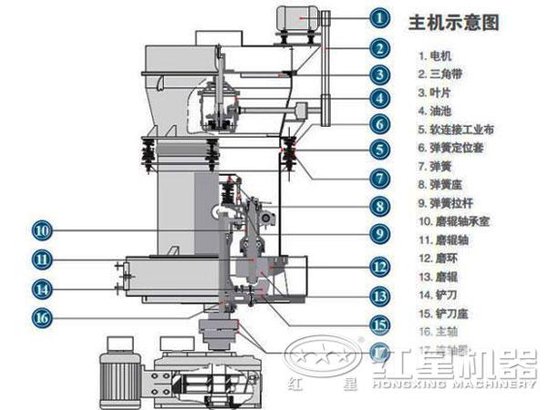 小型雷蒙磨粉机结构图