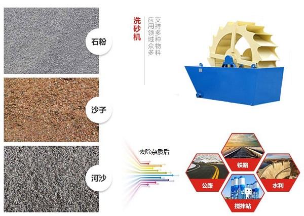 轮斗洗砂机应用领域