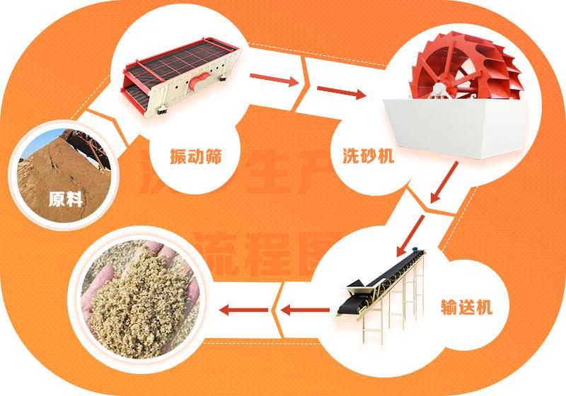 洗沙生产线流程图
