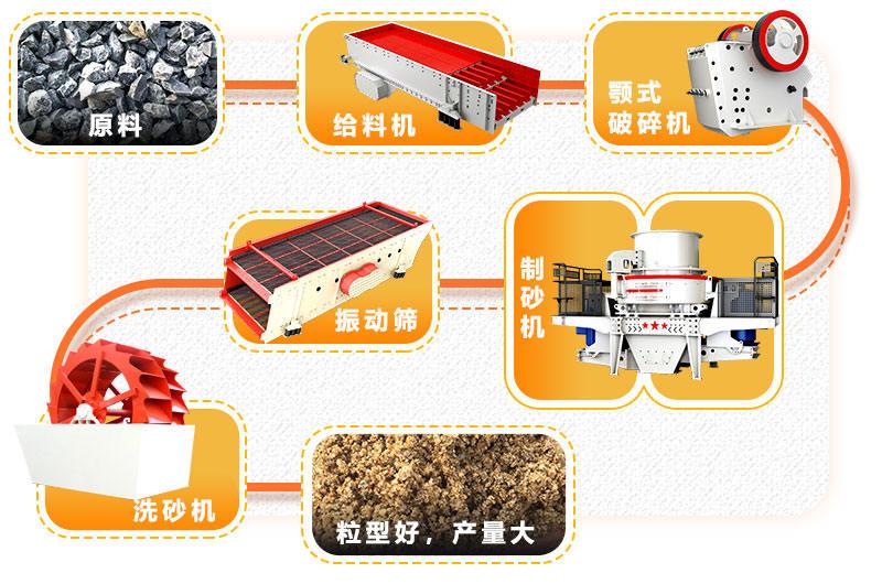 小型制砂生产线流程图