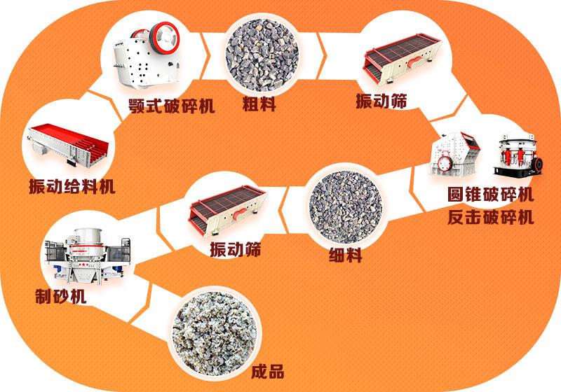 骨料生产线工艺流程图