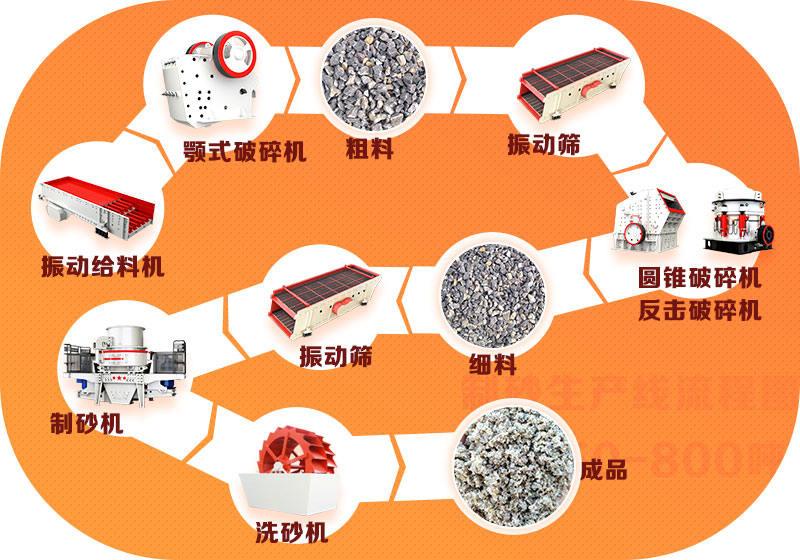 机制砂工艺流程图