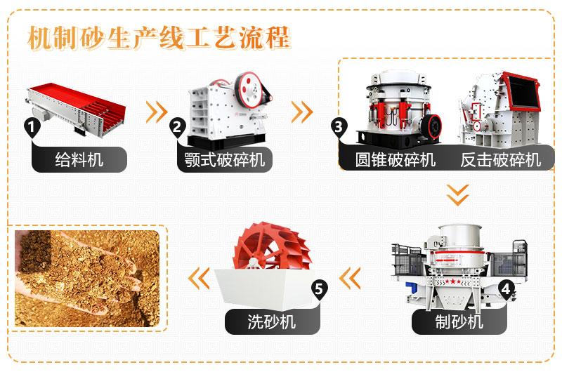 制沙工艺流程